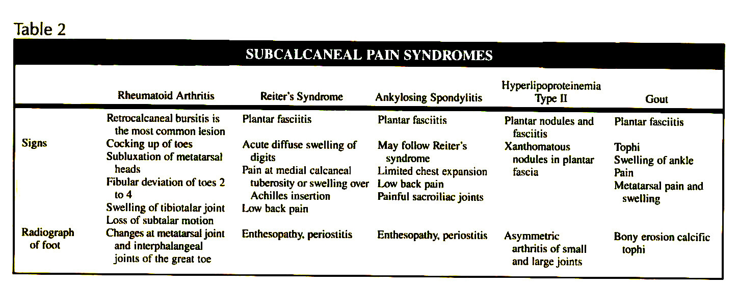 Table 2SUBCALCANEAL PAIN SYNDROMES