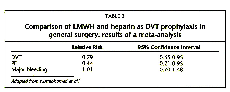 TABLE 2Comparison of LMWH and heparin as DVT prophylaxis in general surgery: results of a meta-analysis