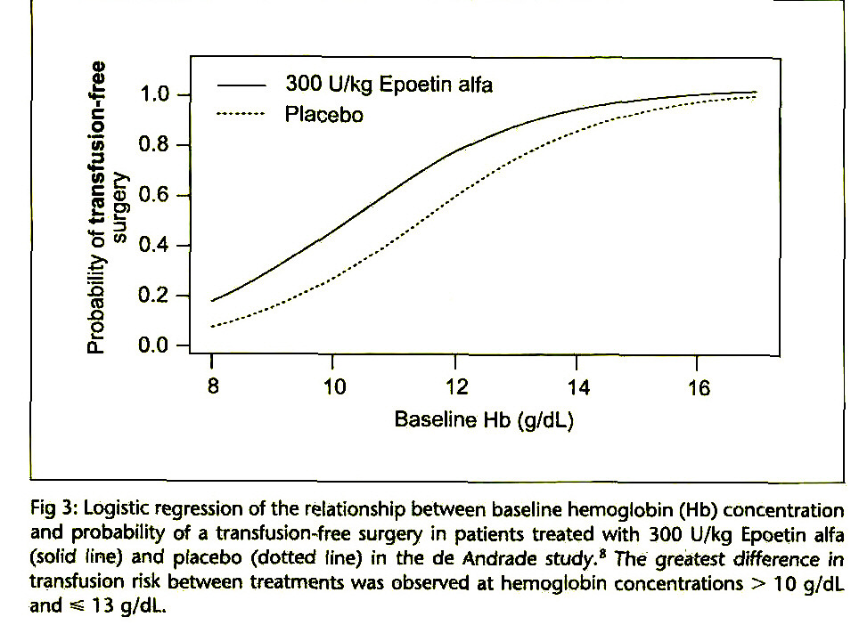 Fig 3: Logistic regression of the relationship between baseline hemoglobin (Hb) concentration and probability of a transfusion-free surgery in patients treated with 300 U/kg Epoetin alfa (solid fine) and placebo (dotted line) in the de Andrade study.9 The greatest difference in transfusion risk between treatments was observed at hemoglobin concentrations > 10 g/dL and ^ 1 3 g/dL