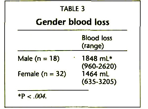 TABLE 3Gender blood loss