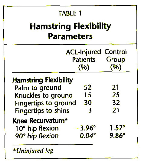 TABLE 1Hamstring Flexibility Parameters