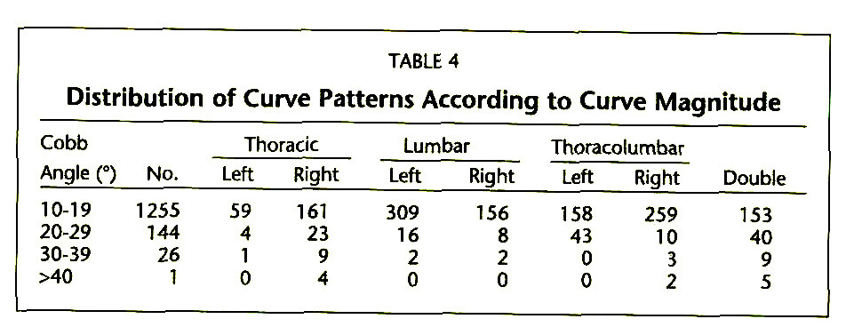 TABLE 4Distribution of Curve Patterns According to Curve Magnitude