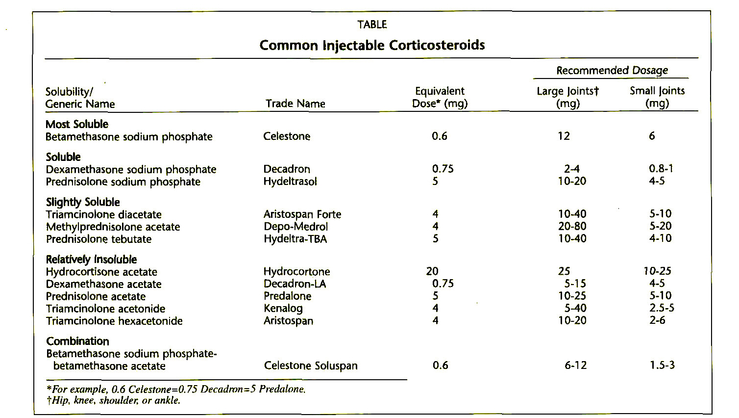 The Role Of Injectable Corticosteroids In Orthopedics