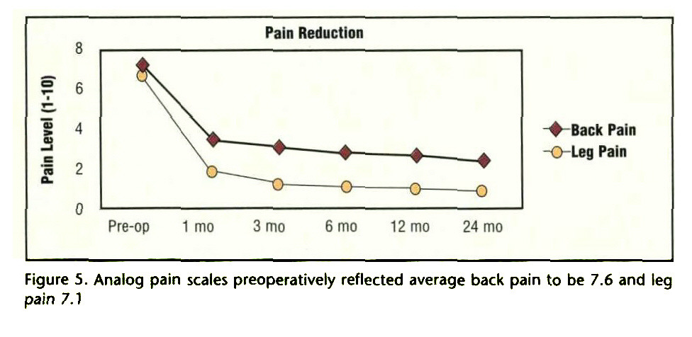 Figure 5. Analog pain scales preoperatively reflected average back pain to be 7.6 and leg pain 7.1