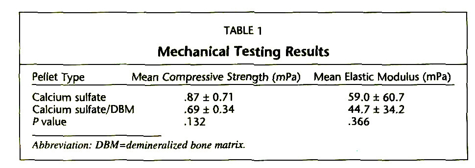 TABLE 1Mechanical Testing Results