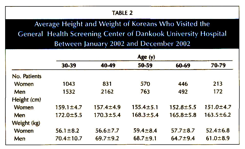 TABLE 2Average Height and Weight of Koreans Who Visited the General Health Screening Center of Dankook University Hospital Between lanuarv 2002 and December 2002