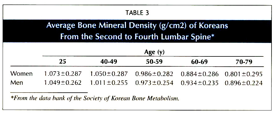 TABLE 3Average Bone Mineral Density (g/cm2) of Koreans From the Second to Fourth Lumbar Spine*