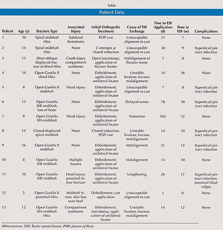 Table: Patient Data
