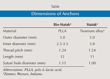 Table: Dimensions of Anchors