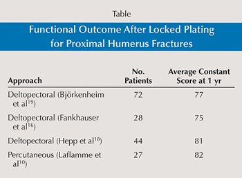 Table: Functional Outcome After Locked Plating for Proximal Humerus Fractures
