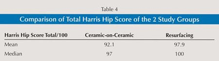 Table 4: Comparioson of Total Harris Hip Score of the 2 Study Groups