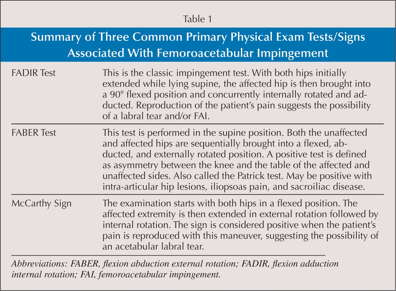 Summary of Three Common Primary Physical Exam Tests/Signs Associated with Femoroacetabular Impingement