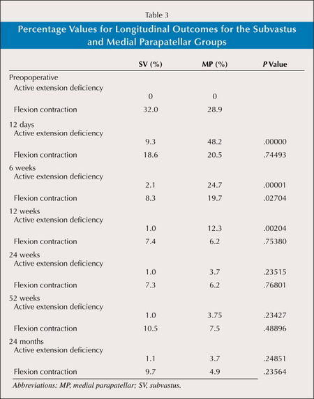 Percentage Values for Longitudinal Outcomes for the Subvastus and Medial Parapatellar Groups
