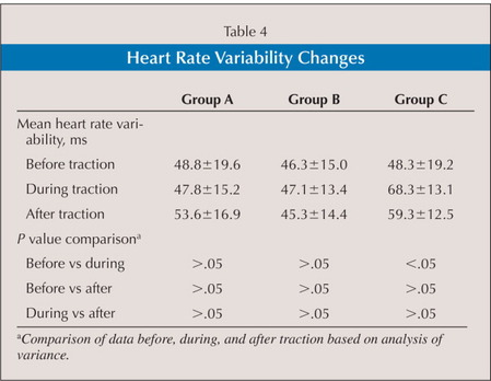 Heart Rate Variability Changes
