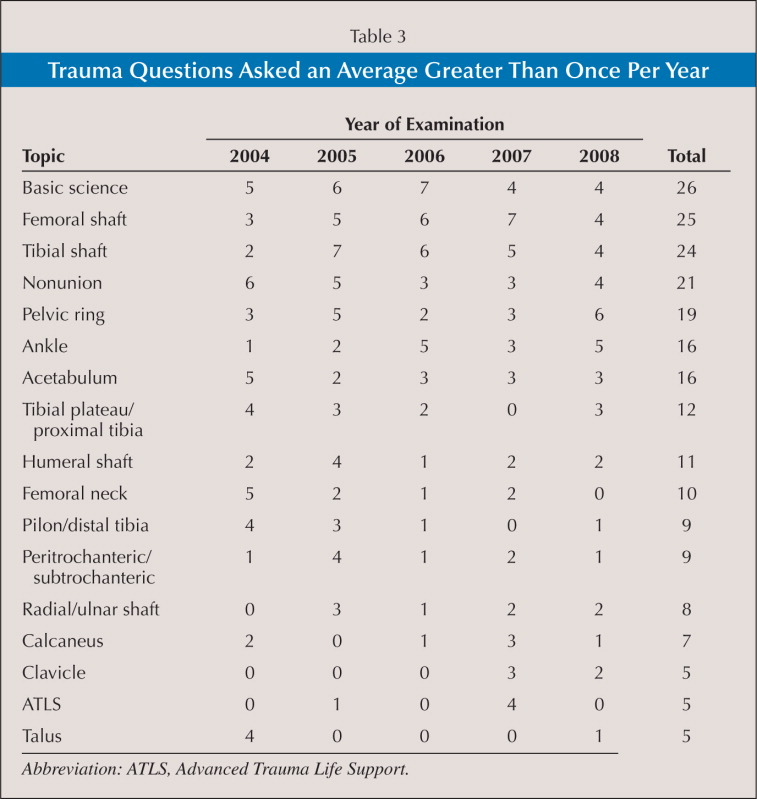 Trauma Questions Asked an Average Greater Than Once Per Year
