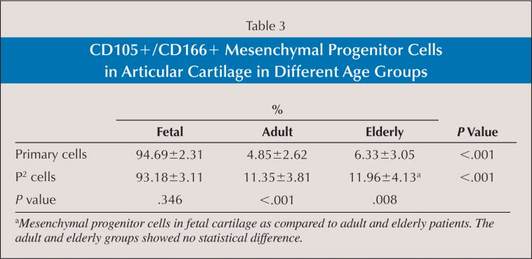 CD105+/CD166+ Mesenchymal Progenitor Cells in Articular Cartilage in Different Age Groups