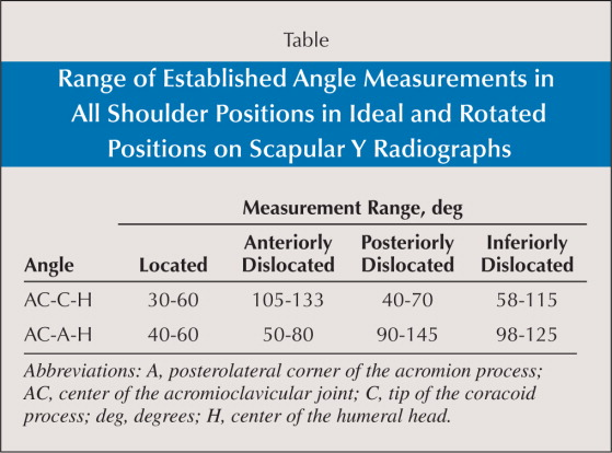 Range of Established Angle Measurements in All Shoulder Positions in Ideal and Rotated Positions on Scapular Y Radiographs