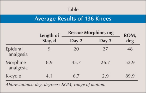 Average Results of 136 Knees