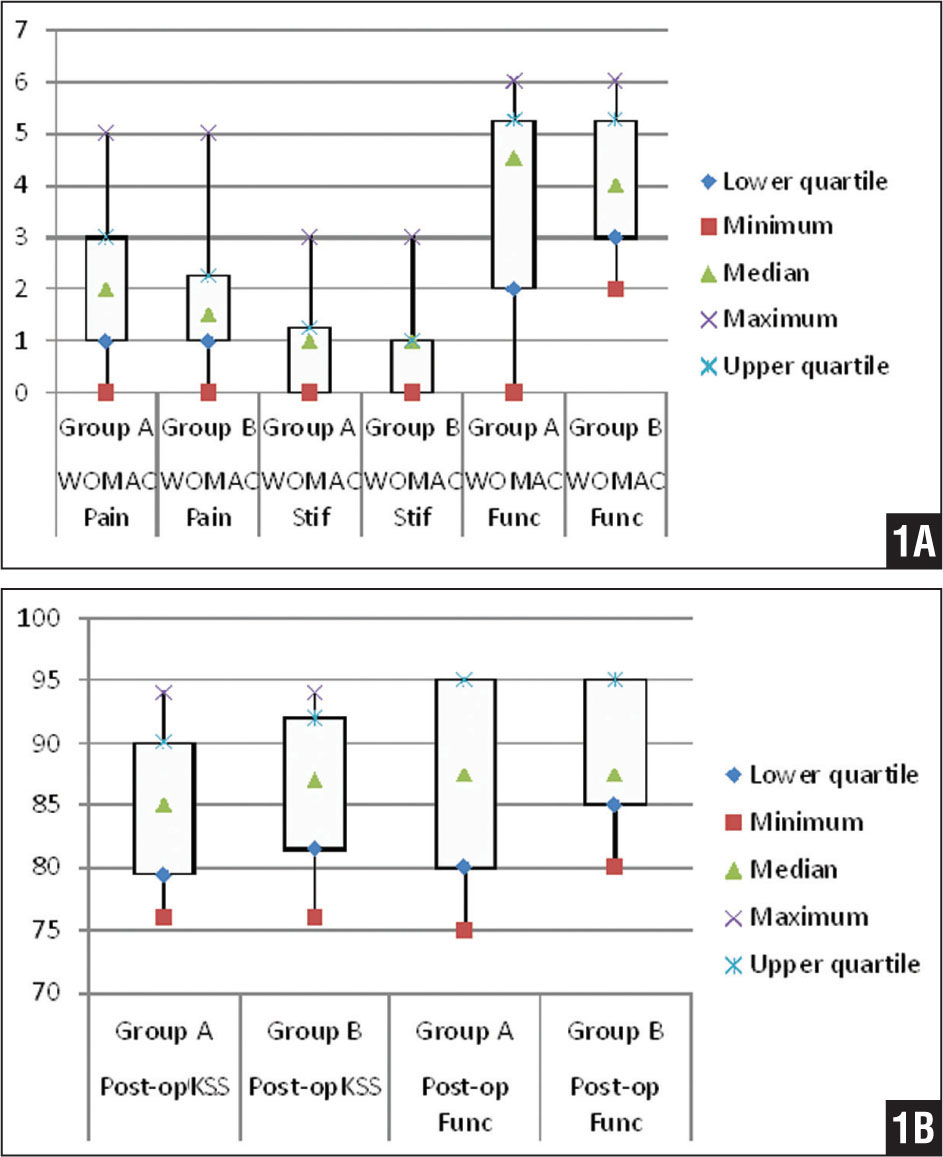 Comparison of postoperative Western Ontario and McMaster Universities Arthritis Index (WOMAC) pain, stiffness (Stif), and function (Func) scores (A) and postoperative (Post-op) Knee Society Scores (KSS) and KSS functional (Func) scores (B). Group A includes patients with posttraumatic knee arthritis after prior distal femoral fracture who underwent computer-assisted total knee arthroplasty. Group B includes patients with atraumatic knee arthritis who underwent a computer-assisted total knee arthroplasty.