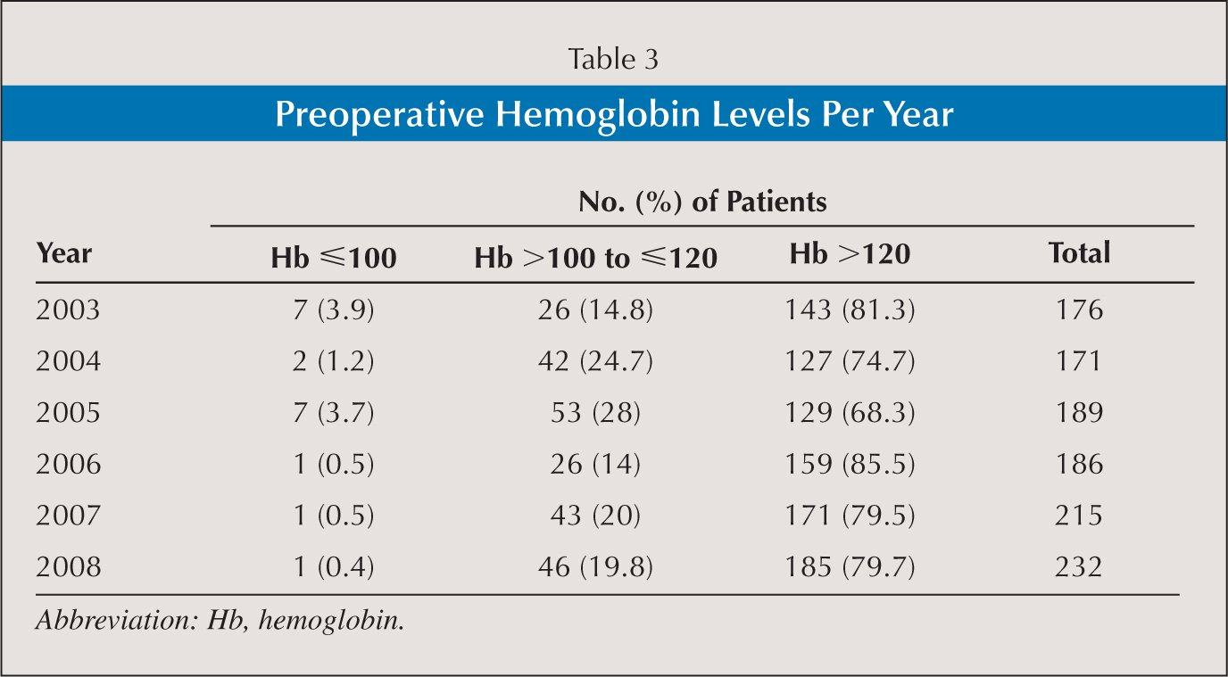 Preoperative Hemoglobin Levels Per Year