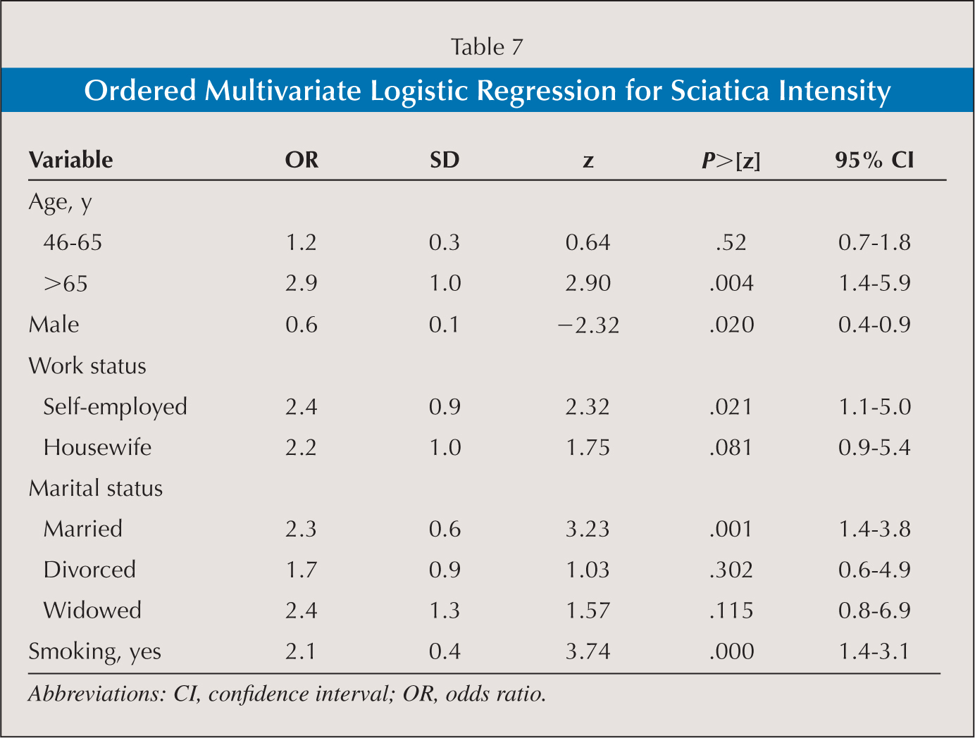 Ordered Multivariate Logistic Regression for Sciatica Intensity