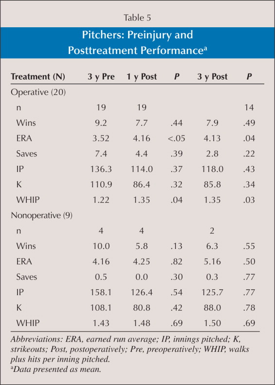 Pitchers: Preinjury and Posttreatment Performancea