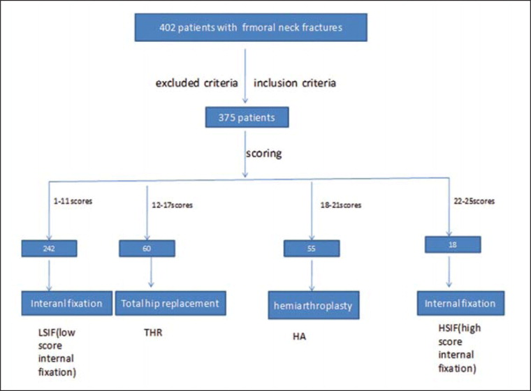 Quantitative Score System for the Surgical Decision on Adult Femoral ...