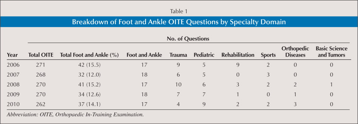 Foot and Ankle Questions on the Orthopaedic In-Training