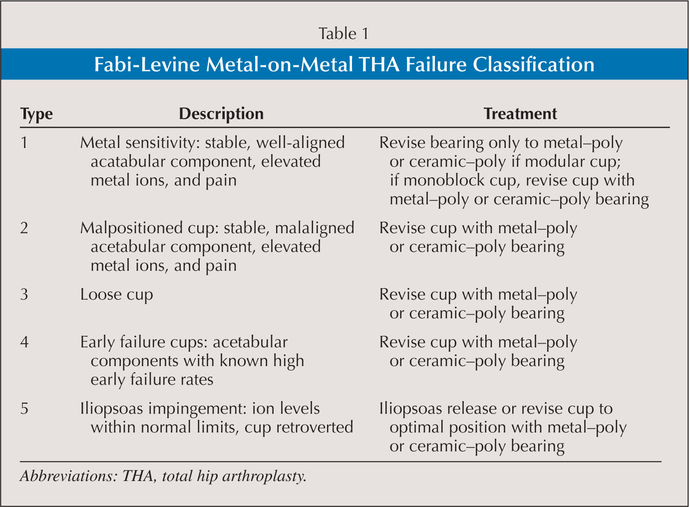 Fabi-Levine Metal-on-Metal THA Failure Classification