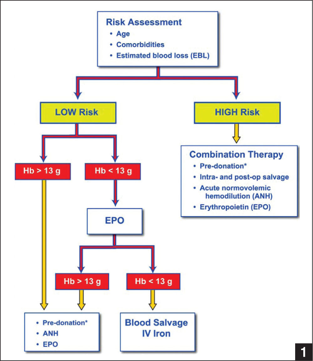 Flow chart of perioperative blood management strategies used for Jehovah's Witness patients. Dosages used: erythropoietin (600 IU/kg intravenously [IV] per week for 21 days) and iron (25–100 mg IV daily), calculated as [dose=0.0442×(desired Hb−observed Hb) ×LBW+(0.26×LBW)], where Hb is hemoglobin and LBW is lean body weight. All patients also receive folate (1000 mg orally daily) and iron supplementation (325 mg orally daily). Pharmacologic deep venous thrombosis prophylaxis is avoided. *Pre-donation is not accepted by Jehovah's Witnesses.