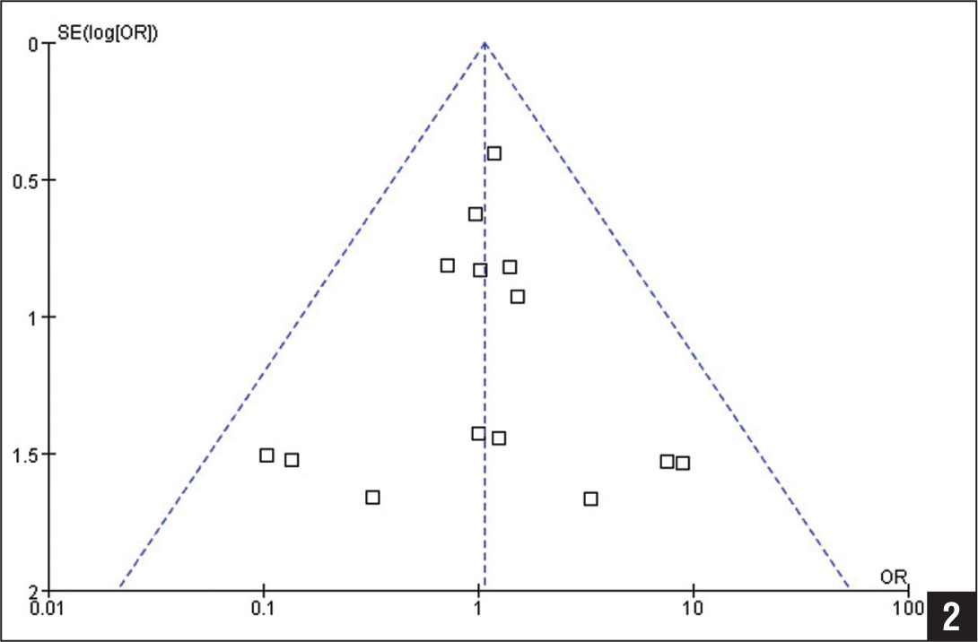 Funnel plot assessing publication bias for postoperative complication rate. Abbreviations: OR, odds ratio; SE, standard error.