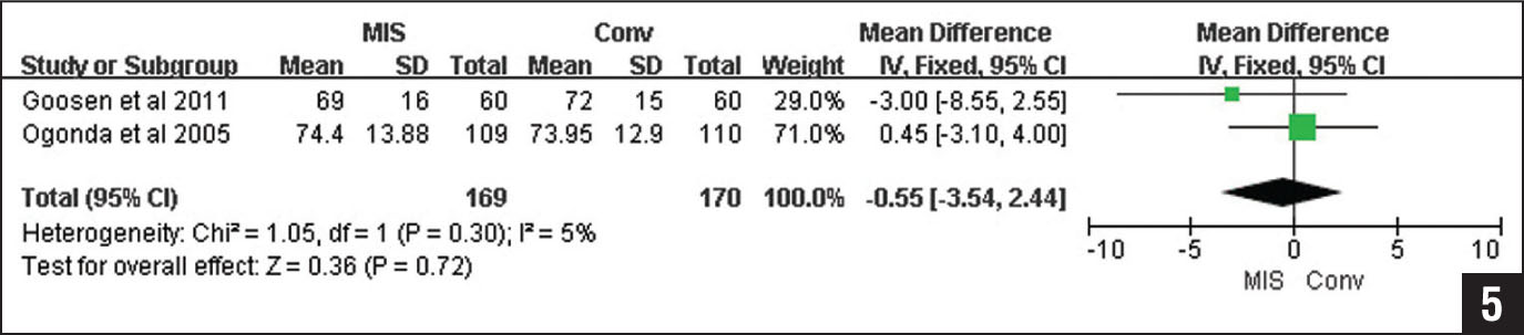 Forest plot for postoperative Western Ontario and McMaster Universities Arthritis Index scores between single-incision minimally invasive (MIS) total hip arthroplasty and conventional (Conv) total hip arthroplasty. Abbreviations: CI, confidence interval; IV, inverse variance.