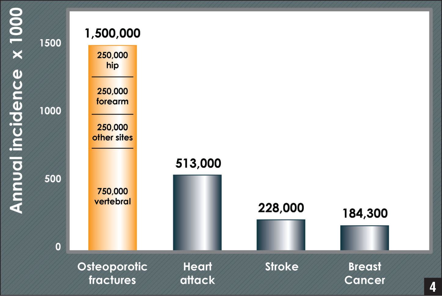 Osteoporotic fractures compared with other diseases. The annual risk of an osteoporotic fracture far exceeds the risk of other diseases receiving more attention. Osteoporotic fracture annual incidence* surpasses the combined estimated incidence of heart attacks in women older than 29 years,† stroke in women older than 30 years,† and new breast cancer cases‡ by more than 60%. Data from *Riggs and Melton,5†the American Heart Association,6 and ‡the American Cancer Society.7