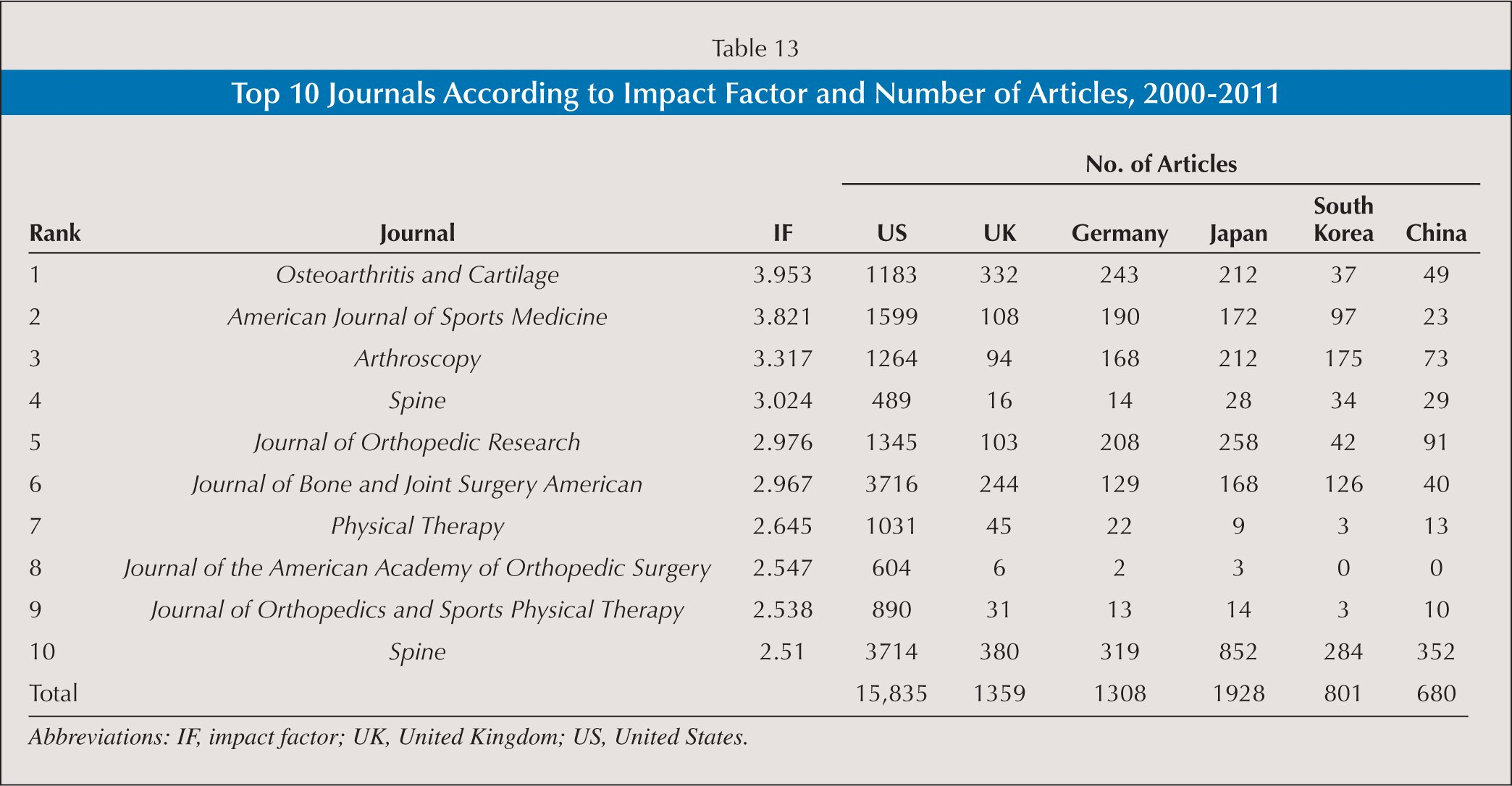 Top 10 Journals According to Impact Factor and Number of Articles, 2000–2011