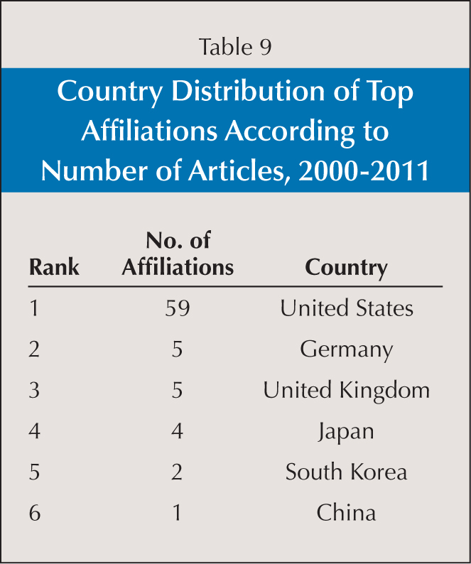 Country Distribution of Top Affiliations According to Number of Articles, 2000–2011