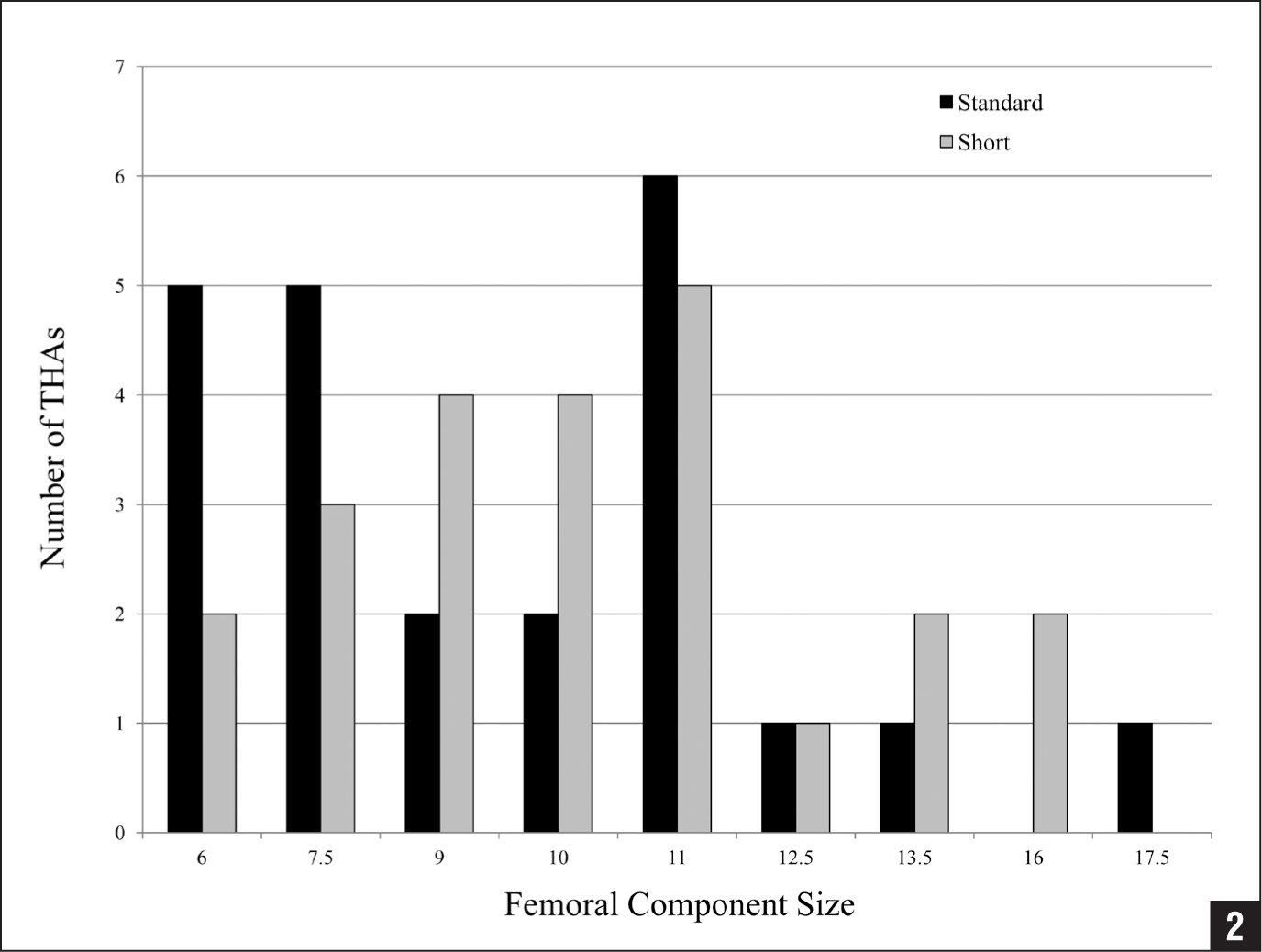 Distribution of femoral component sizes for the group of 23 patients treated with 1 standard-length tapered femoral component and 1 contralateral shortened component. Abbreviation: THAs, total hip arthroplasties.