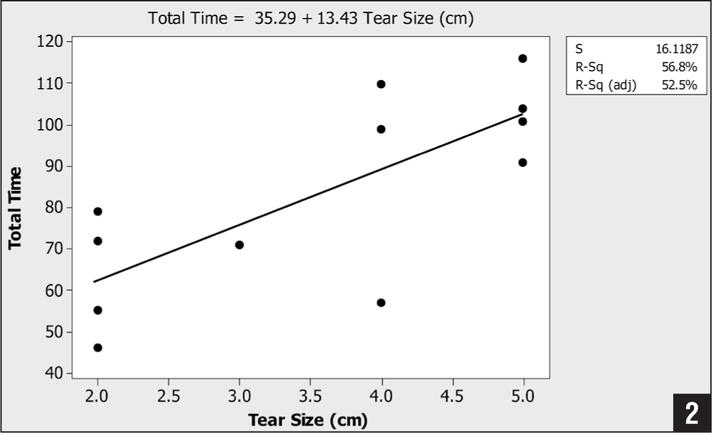 Fitted line plot showing regression analysis results of total operative time vs tear size. Abbreviations: R-Sq, coefficient of determination; R-Sq (adj), adjusted coefficient of determination; S, error mean square.
