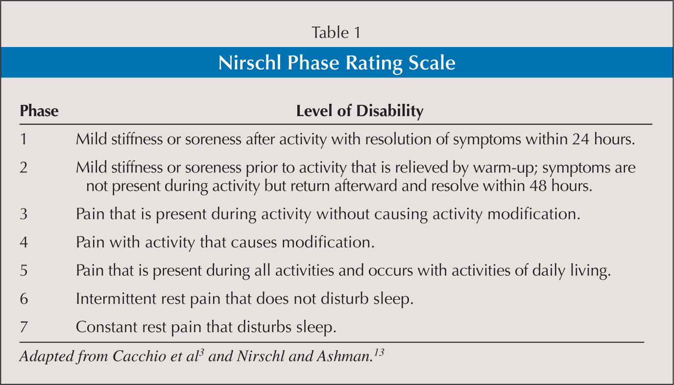 Nirschl Phase Rating Scale