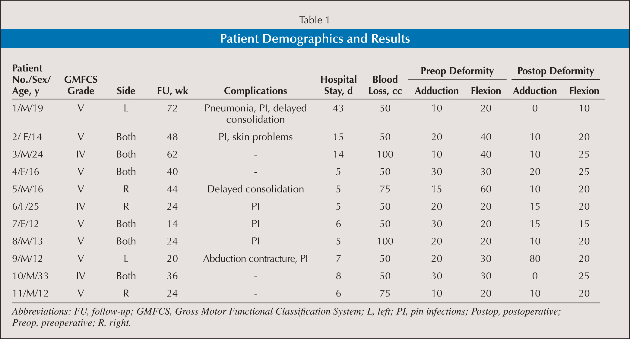 Patient Demographics and Results