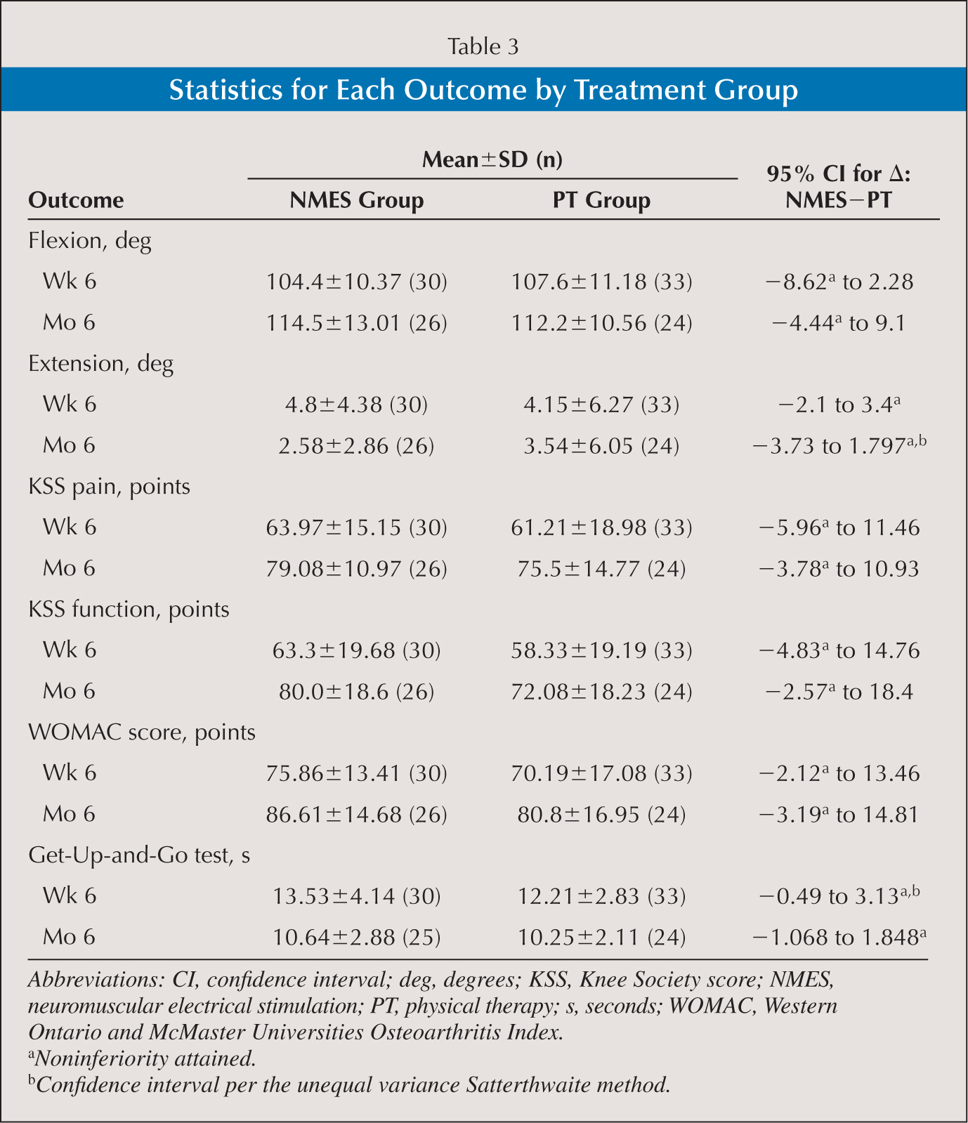 Statistics for Each Outcome by Treatment Group