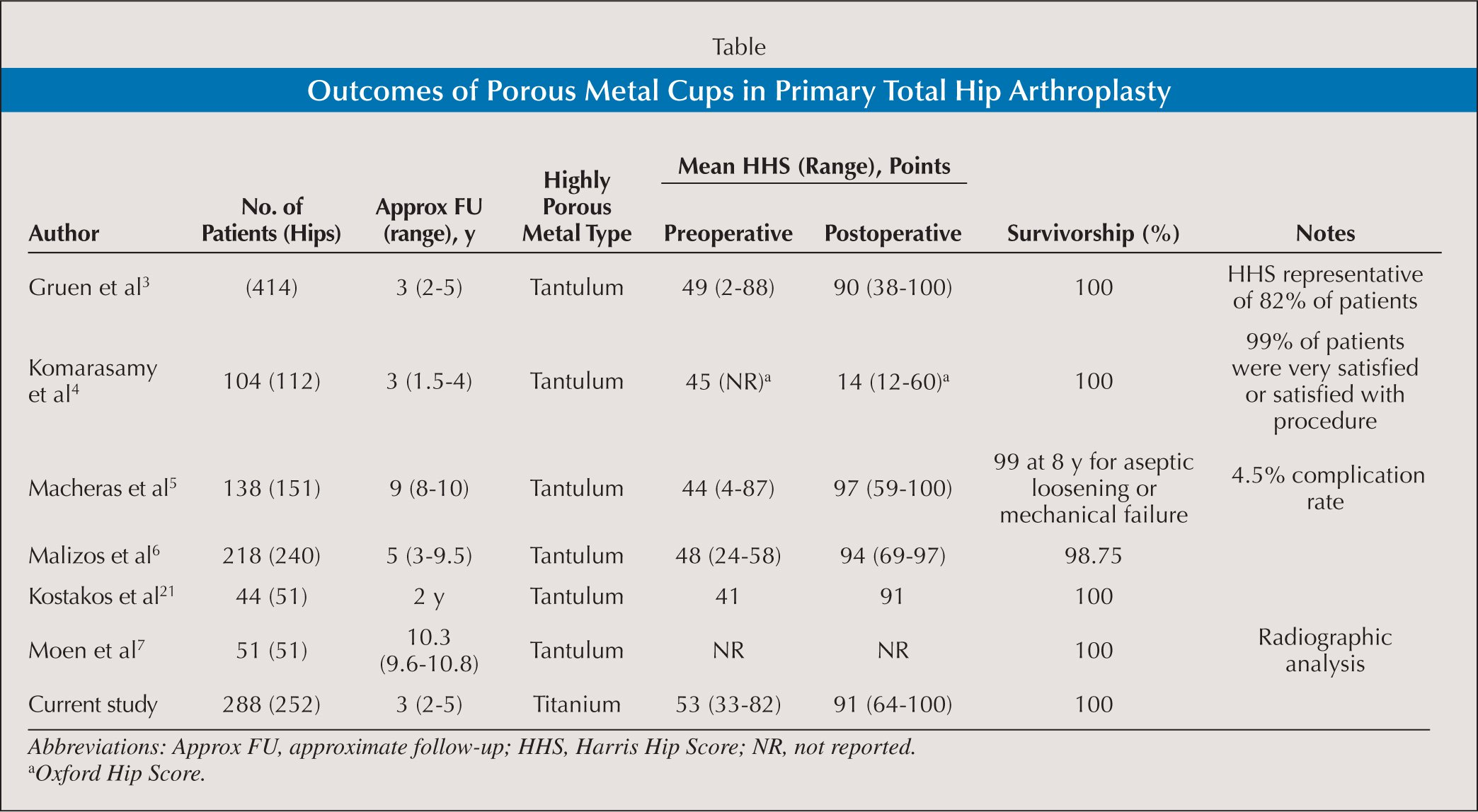 Outcomes of Porous Metal Cups in Primary Total Hip Arthroplasty