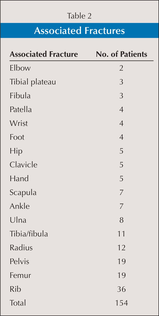 Epidemiology of Adult Ankle Fractures: 1756 cases ...
