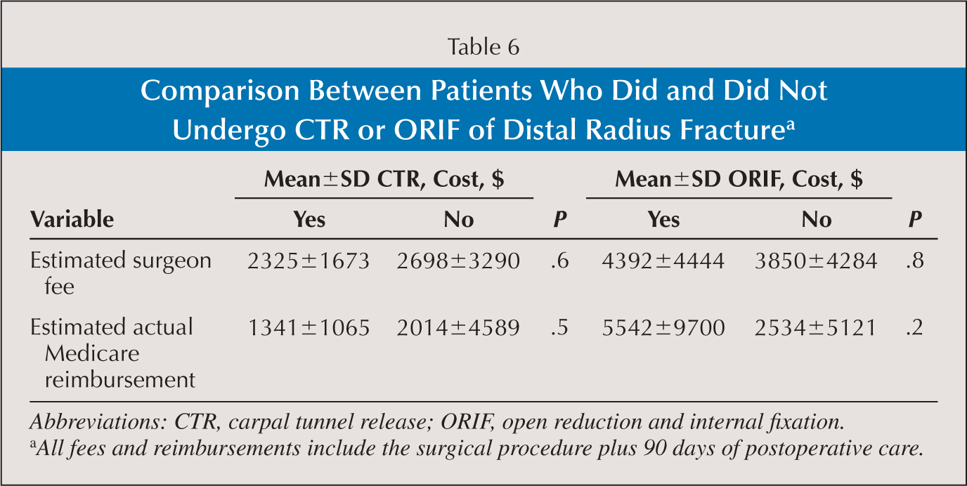 Comparison Between Patients Who Did and Did Not Undergo CTR or ORIF of Distal Radius Fracturea