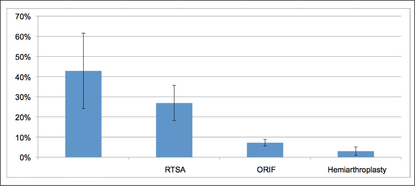 Percentage of rotator cuff tears vs type of surgery. Abbreviations: ORIF, open reduction and internal fixation; RTSA, reverse total shoulder arthroplasty.