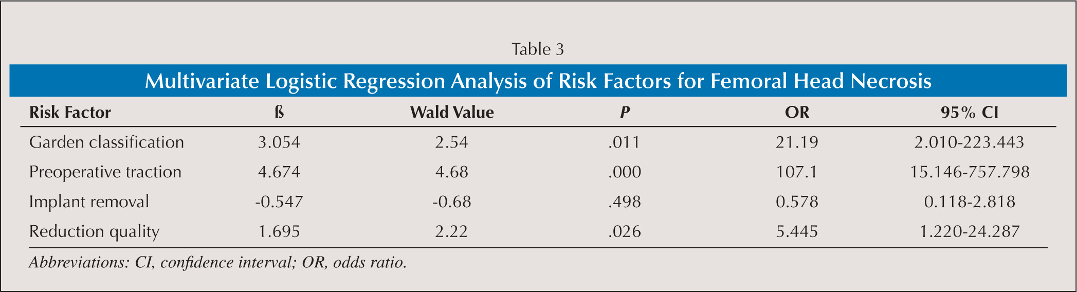 Multivariate Logistic Regression Analysis of Risk Factors for Femoral Head Necrosis