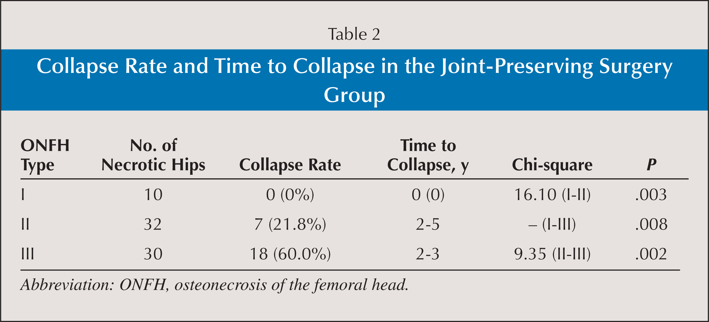 Collapse Rate and Time to Collapse in the Joint-Preserving Surgery Group