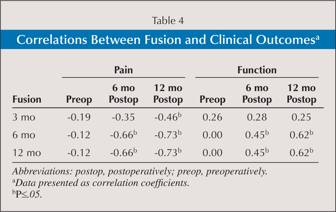 Correlations Between Fusion and Clinical Outcomesa