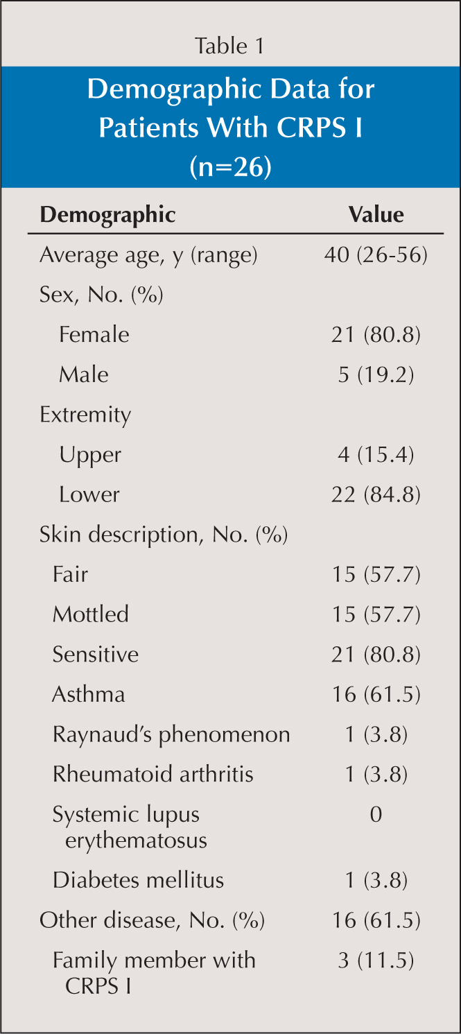 Demographic Data for Patients With CRPS I (n=26)
