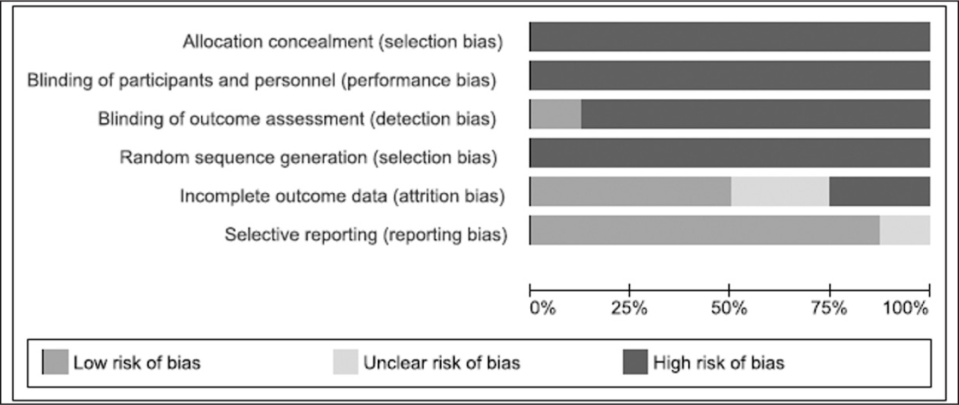 Review authors' judgments about each risk of bias item presented as percentages across all included studies.