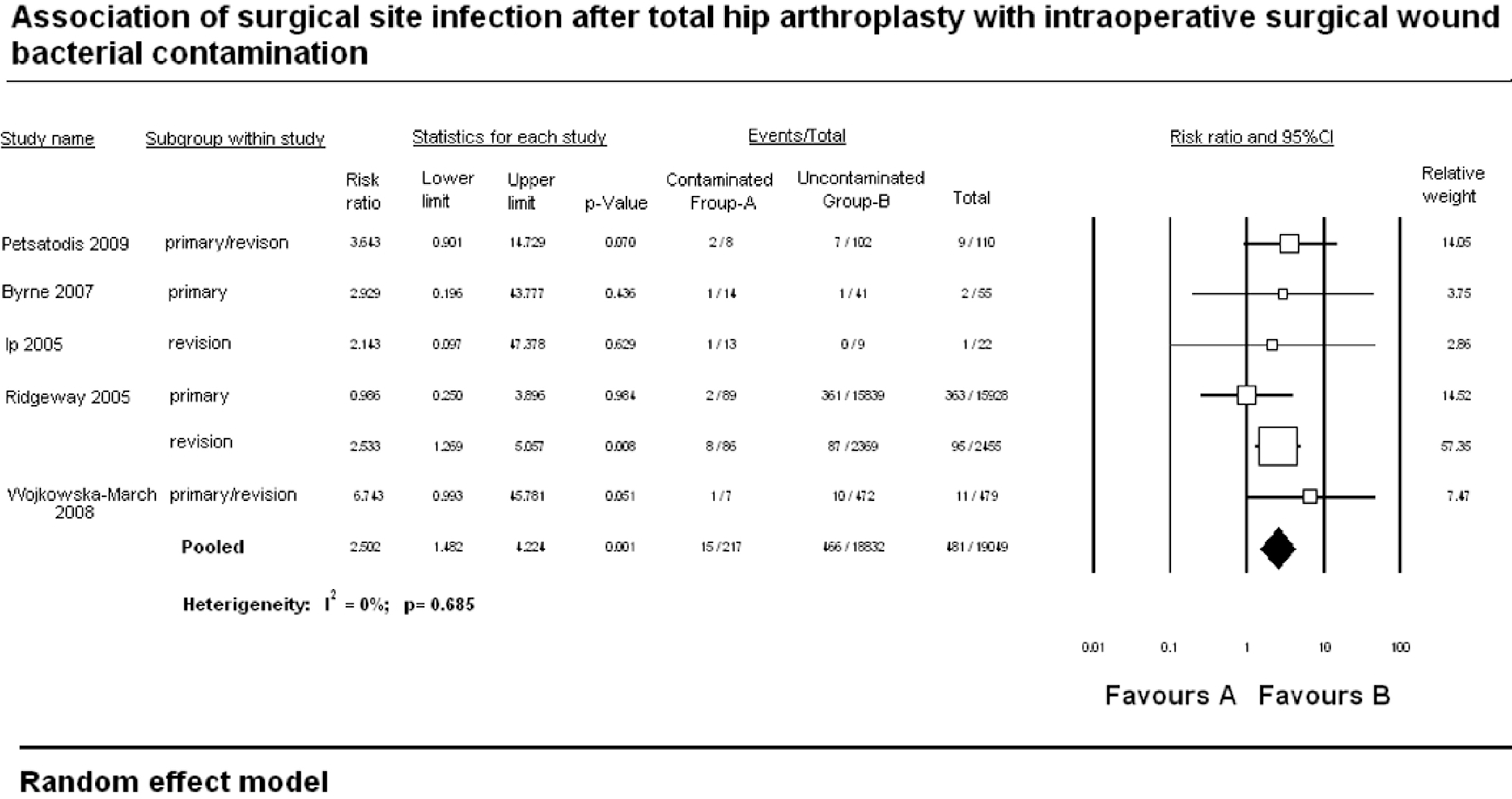 Association of surgical site infection after total hip arthroplasty with intraoperative surgical wound bacterial contaminationRandom effect model